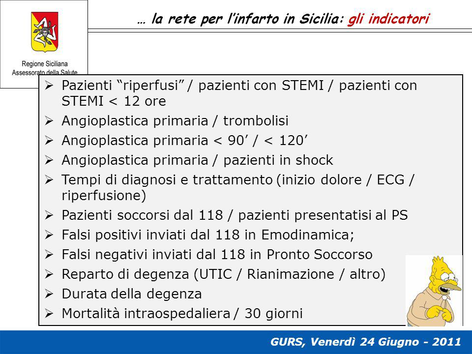 … la rete per l'infarto in Sicilia: gli indicatori