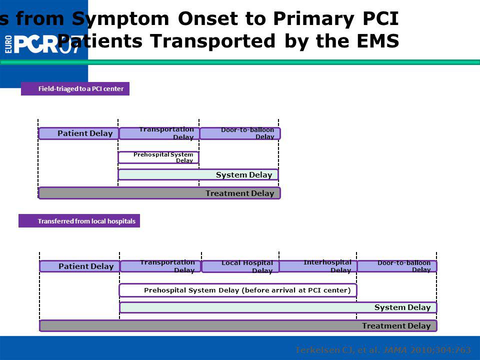 Delays from Symptom Onset to Primary PCI