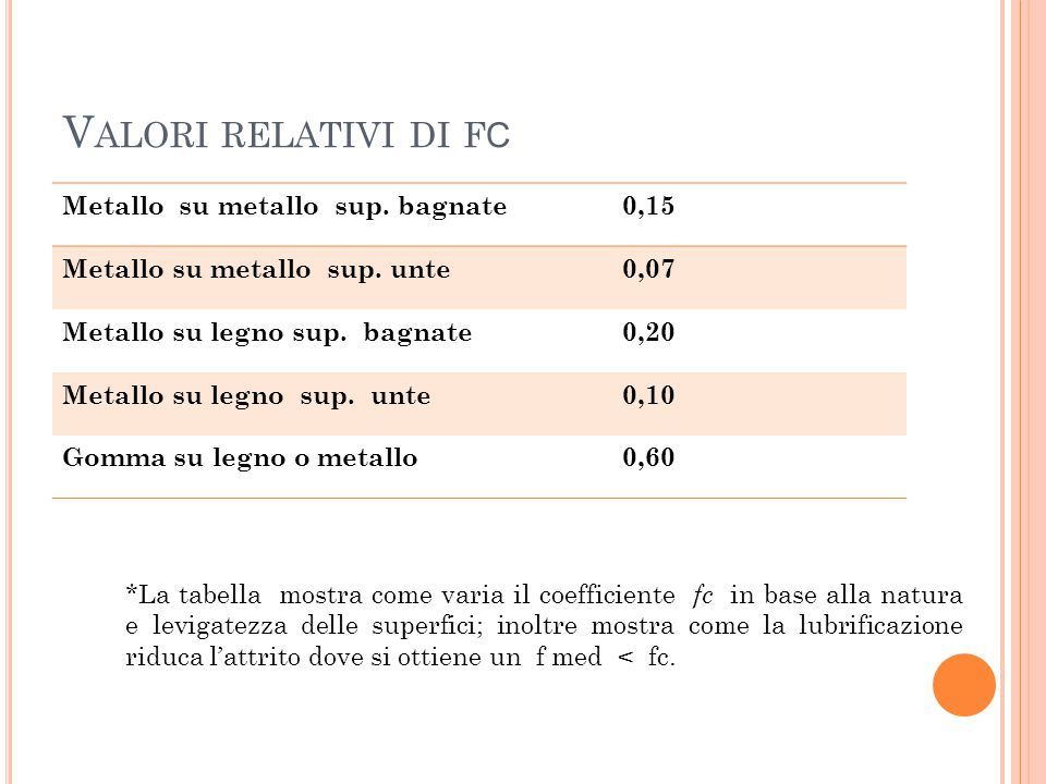Valori relativi di fc Metallo su metallo sup. bagnate 0,15