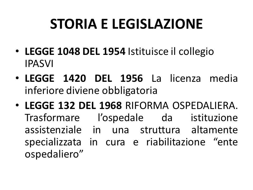 STORIA E LEGISLAZIONE LEGGE 1048 DEL 1954 Istituisce il collegio IPASVI. LEGGE 1420 DEL 1956 La licenza media inferiore diviene obbligatoria.
