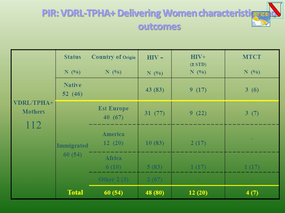 PIR: VDRL-TPHA+ Delivering Women characteristics and outcomes