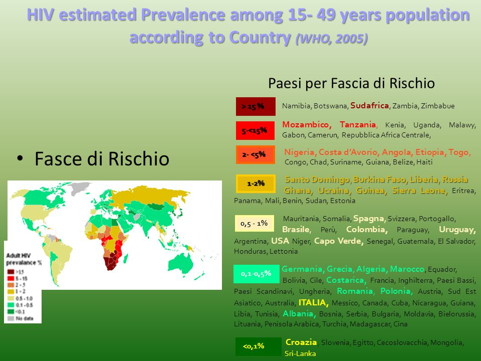 HIV estimated Prevalence among 15- 49 years population according to Country (WHO, 2005)