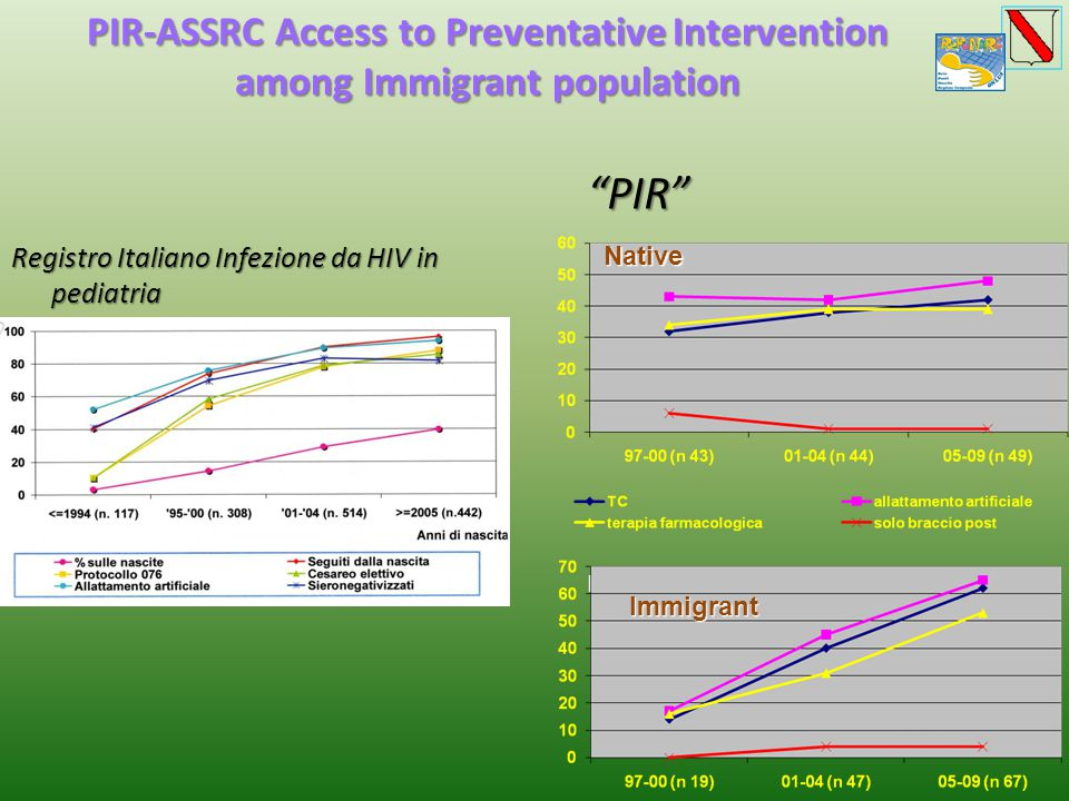PIR-ASSRC Access to Preventative Intervention among Immigrant population