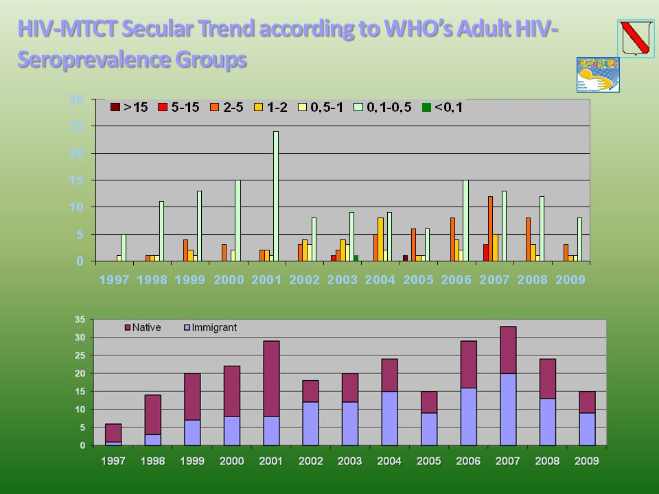 HIV-MTCT Secular Trend according to WHO's Adult HIV-Seroprevalence Groups