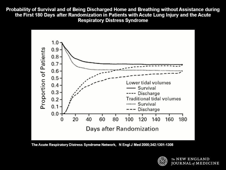 Probability of Survival and of Being Discharged Home and Breathing without Assistance during the First 180 Days after Randomization in Patients with Acute Lung Injury and the Acute Respiratory Distress Syndrome