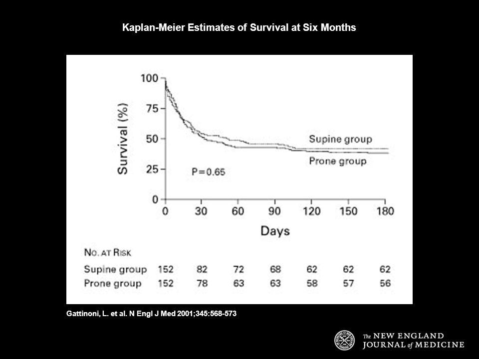 Kaplan-Meier Estimates of Survival at Six Months