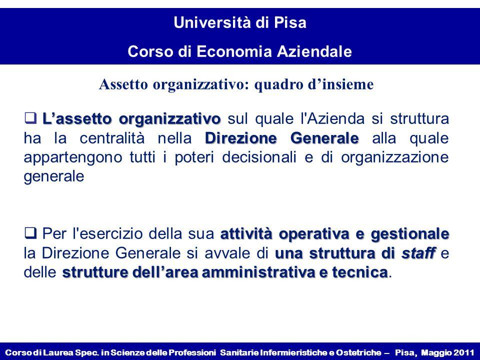 Assetto organizzativo: quadro d'insieme