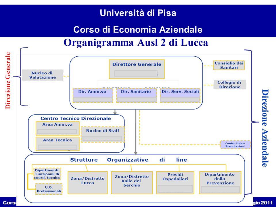 Organigramma Ausl 2 di Lucca