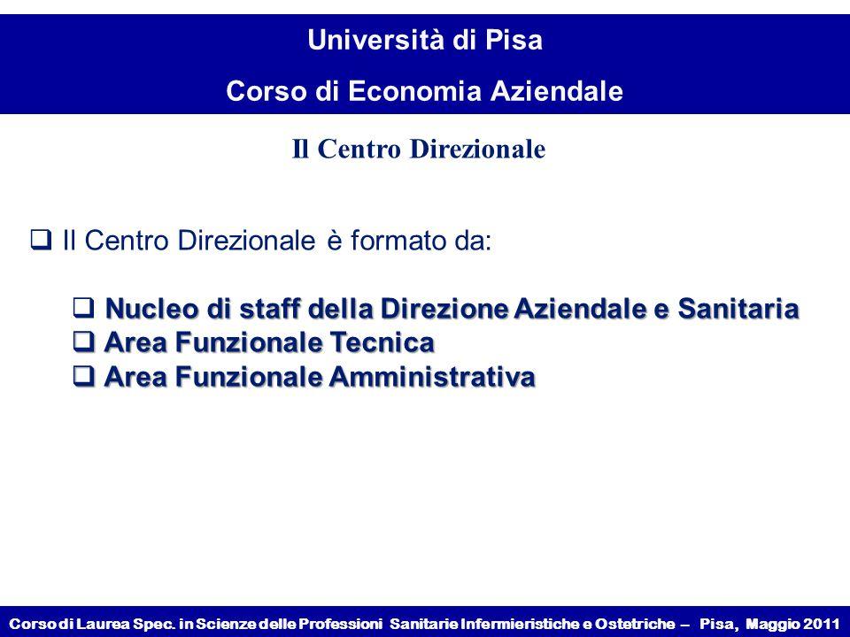Il Centro Direzionale Il Centro Direzionale è formato da: Nucleo di staff della Direzione Aziendale e Sanitaria.