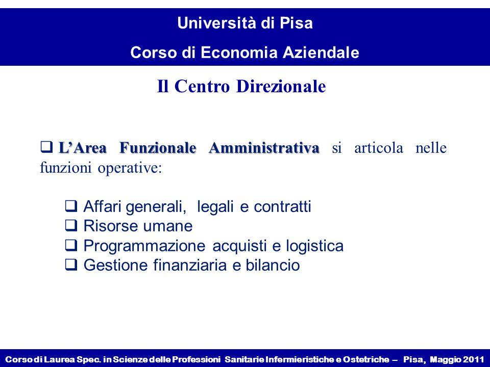 Il Centro Direzionale L'Area Funzionale Amministrativa si articola nelle funzioni operative: Affari generali, legali e contratti.