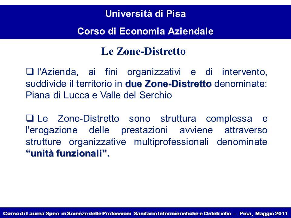 Le Zone-Distretto