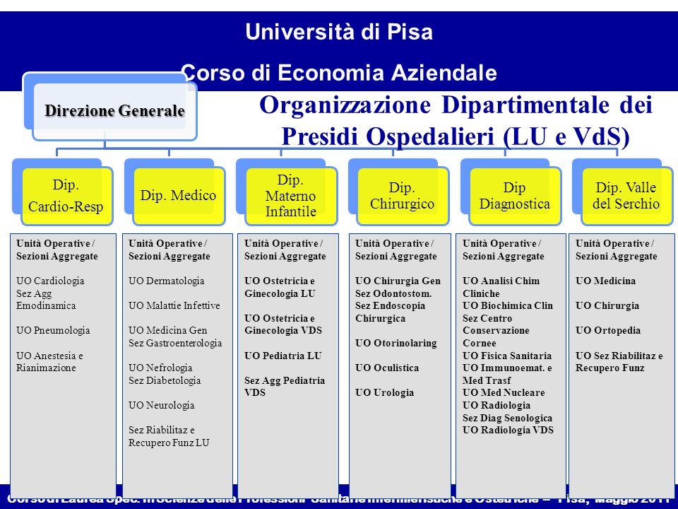 Organizzazione Dipartimentale dei Presidi Ospedalieri (LU e VdS)