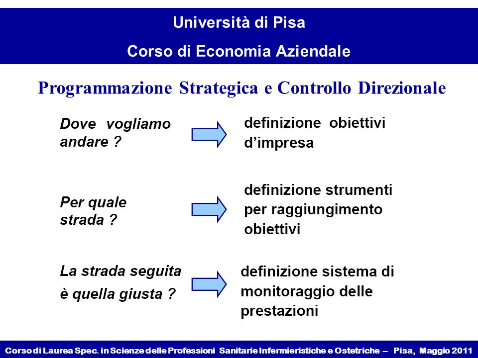 Programmazione Strategica e Controllo Direzionale
