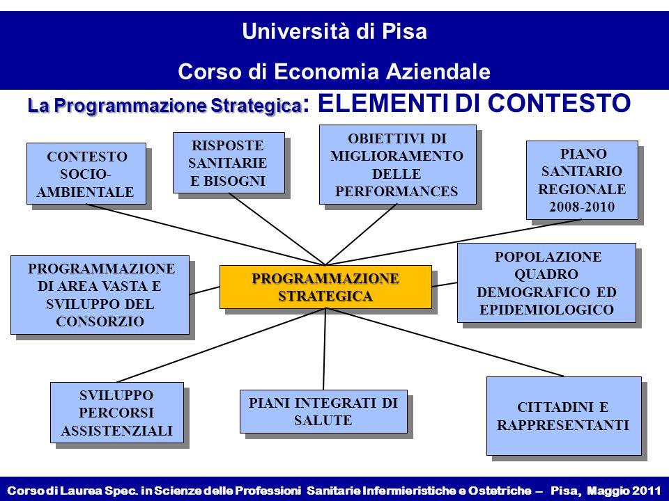 La Programmazione Strategica: ELEMENTI DI CONTESTO