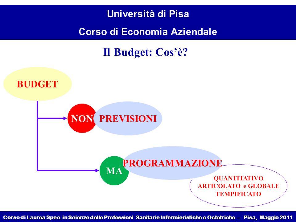 Il Budget: Cos'è BUDGET PREVISIONI NON PROGRAMMAZIONE MA QUANTITATIVO