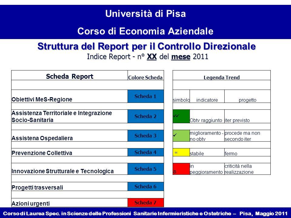Struttura del Report per il Controllo Direzionale