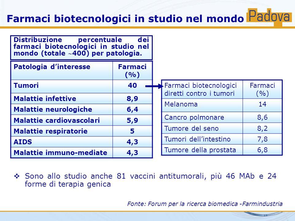Farmaci biotecnologici in studio nel mondo