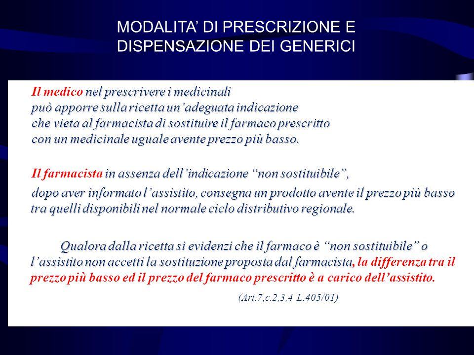 MODALITA' DI PRESCRIZIONE E DISPENSAZIONE DEI GENERICI