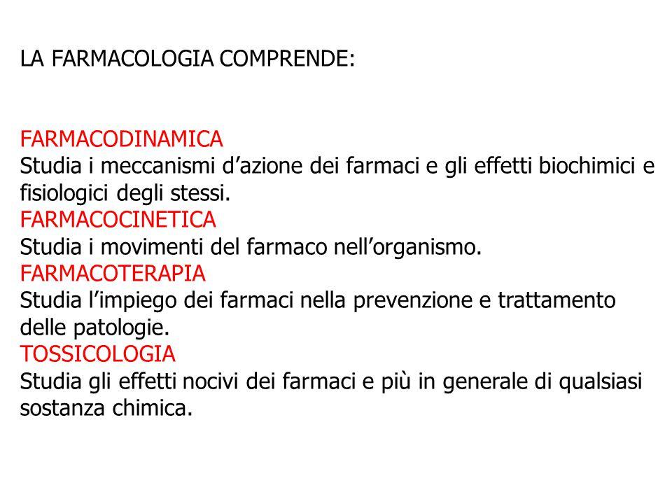 LA FARMACOLOGIA COMPRENDE: