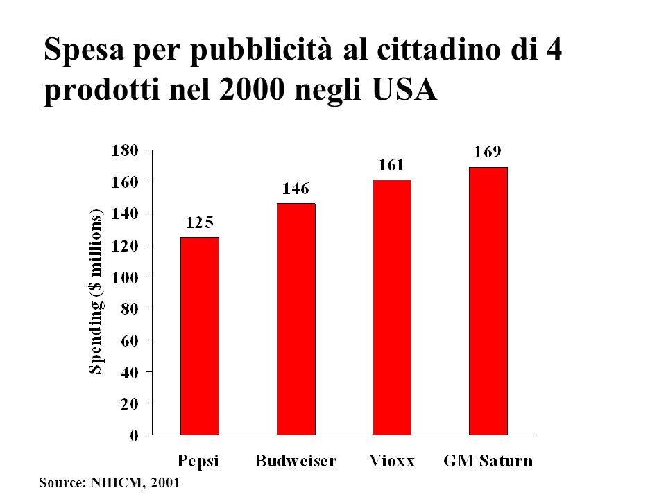 Spesa per pubblicità al cittadino di 4 prodotti nel 2000 negli USA