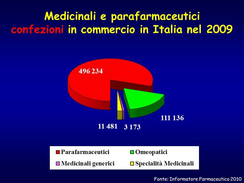Medicinali e parafarmaceutici confezioni in commercio in Italia nel 2009