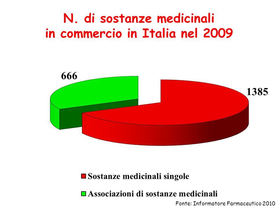 N. di sostanze medicinali in commercio in Italia nel 2009