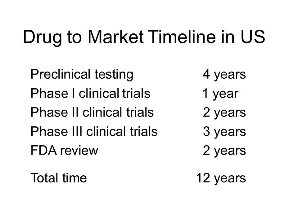 Drug to Market Timeline in US
