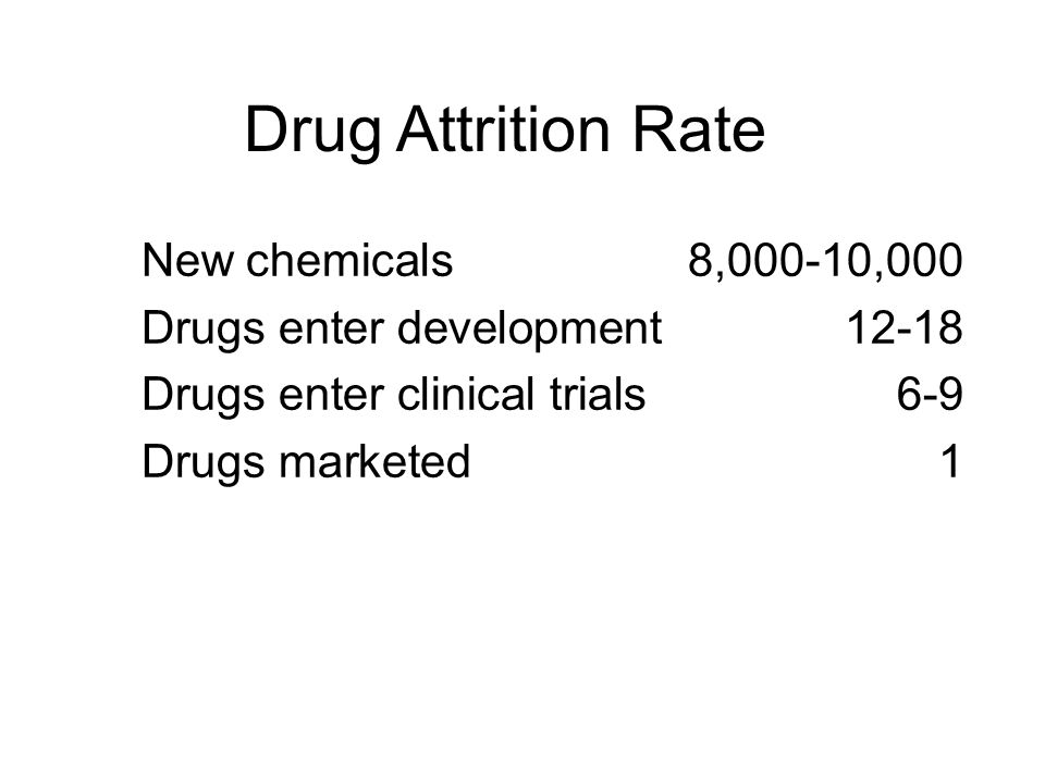Drug Attrition Rate New chemicals 8,000-10,000
