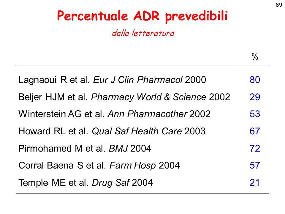 Percentuale ADR prevedibili