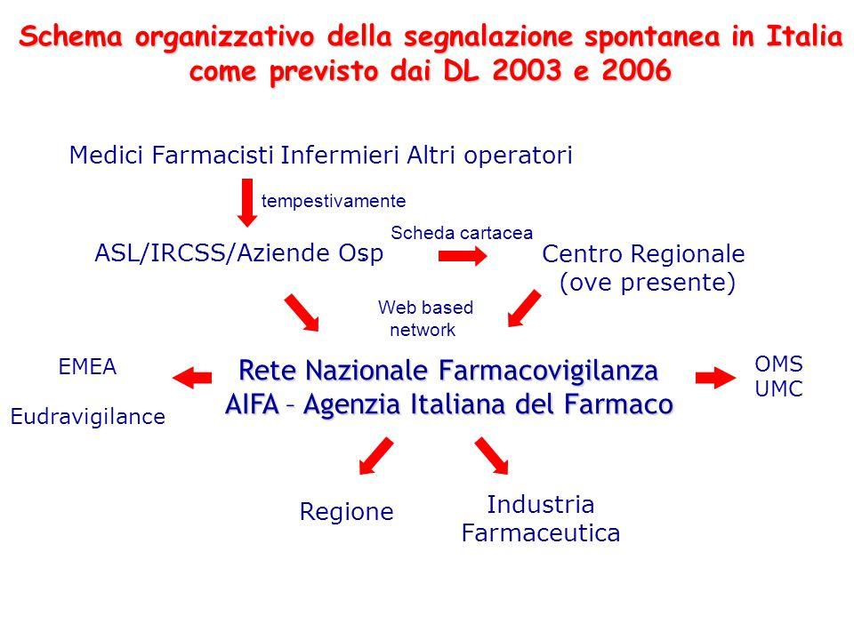 Rete Nazionale Farmacovigilanza AIFA – Agenzia Italiana del Farmaco