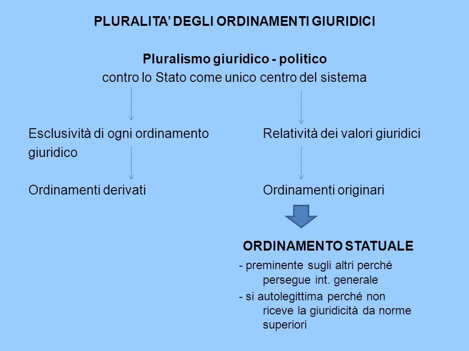 PLURALITA' DEGLI ORDINAMENTI GIURIDICI Pluralismo giuridico - politico
