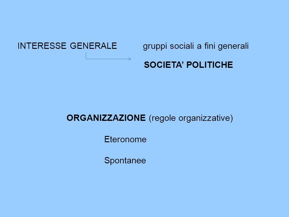 INTERESSE GENERALE gruppi sociali a fini generali SOCIETA' POLITICHE ORGANIZZAZIONE (regole organizzative) Eteronome Spontanee