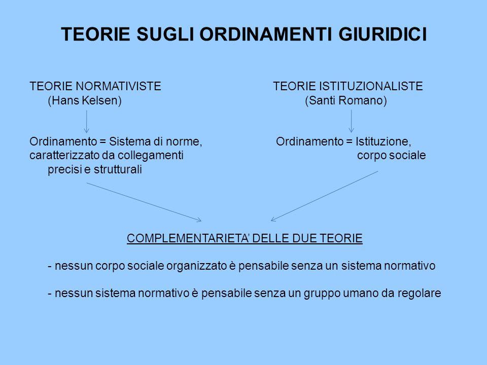 TEORIE SUGLI ORDINAMENTI GIURIDICI
