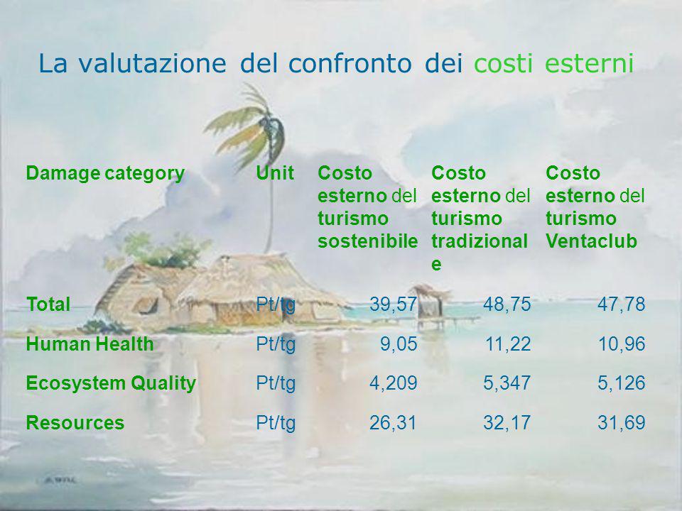 La valutazione del confronto dei costi esterni