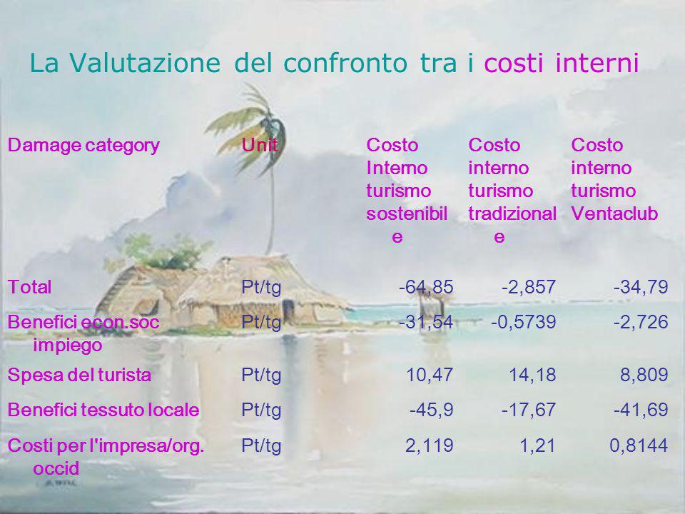 La Valutazione del confronto tra i costi interni