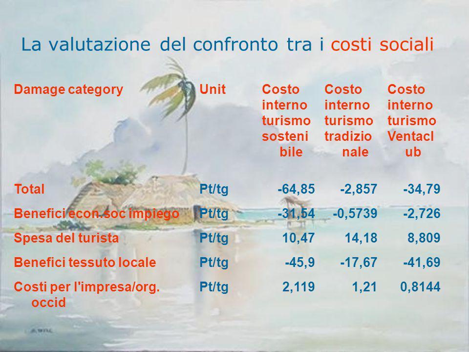 La valutazione del confronto tra i costi sociali