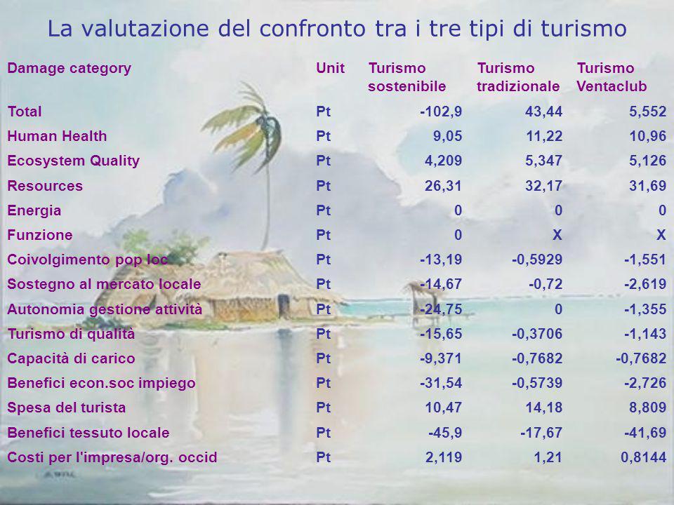 La valutazione del confronto tra i tre tipi di turismo