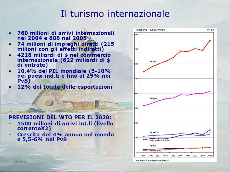 Il turismo internazionale