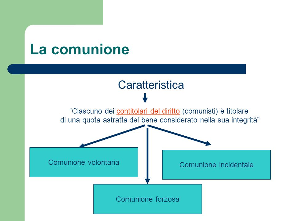 La comunione Caratteristica