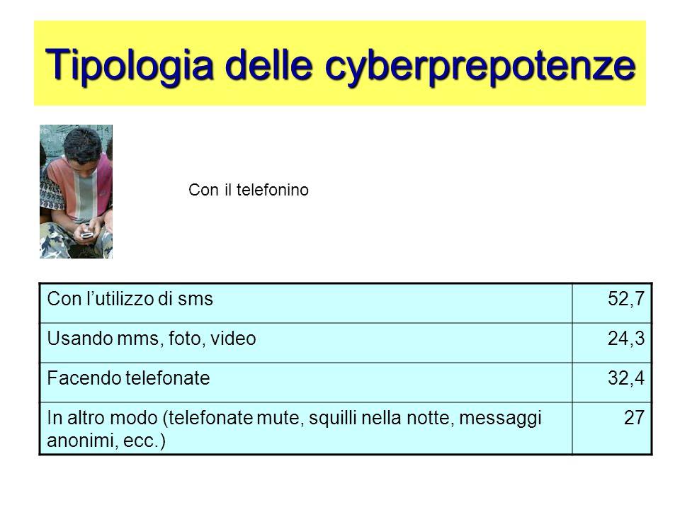 Tipologia delle cyberprepotenze