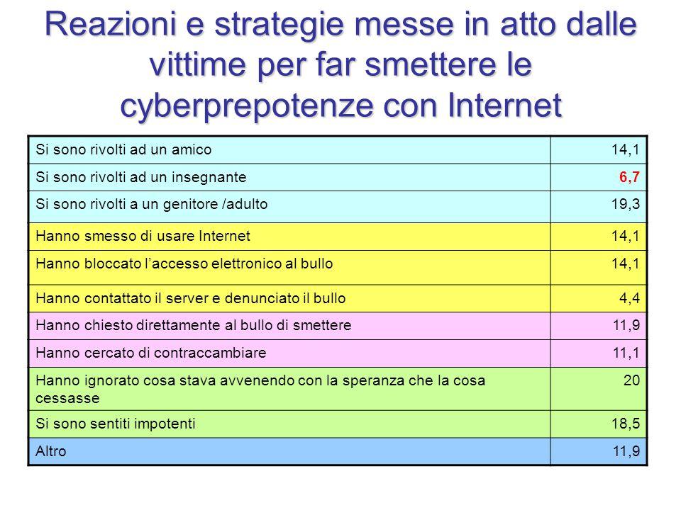 Reazioni e strategie messe in atto dalle vittime per far smettere le cyberprepotenze con Internet