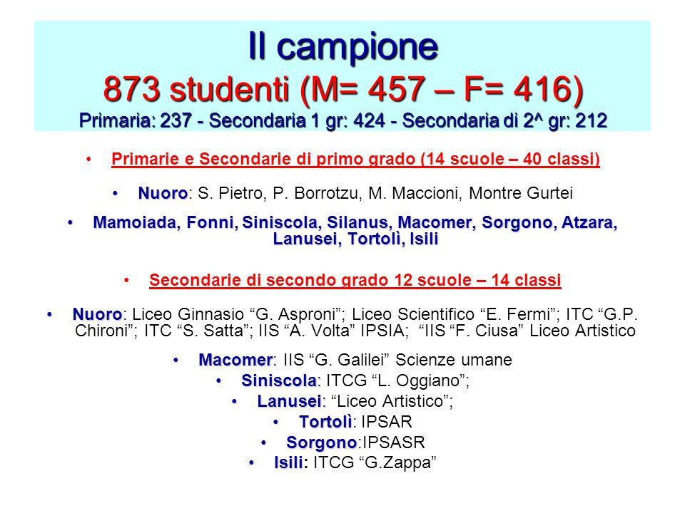 Il campione 873 studenti (M= 457 – F= 416) Primaria: 237 - Secondaria 1 gr: 424 - Secondaria di 2^ gr: 212