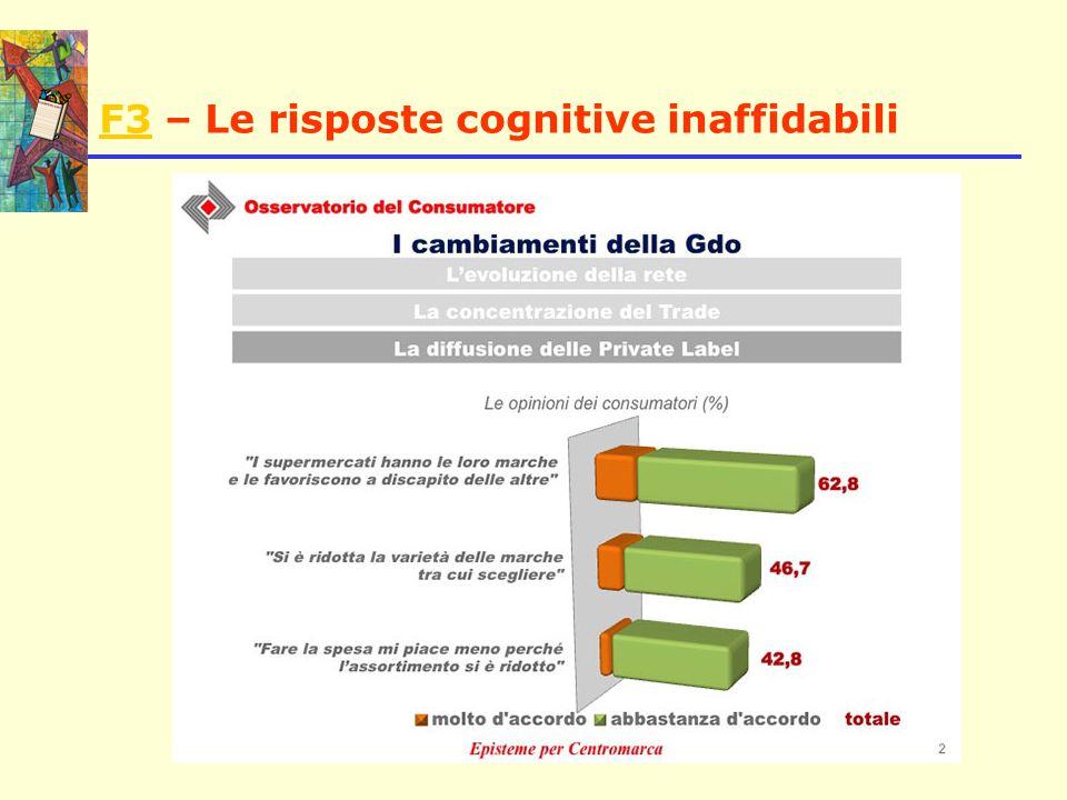 F3 – Le risposte cognitive inaffidabili