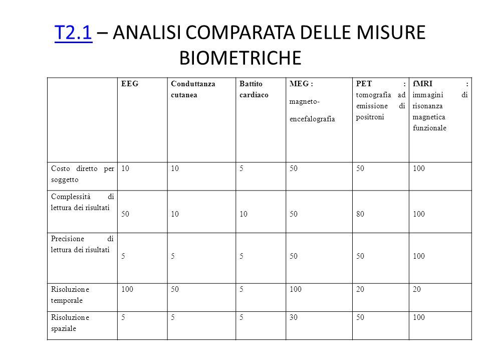 T2.1 – ANALISI COMPARATA DELLE MISURE BIOMETRICHE