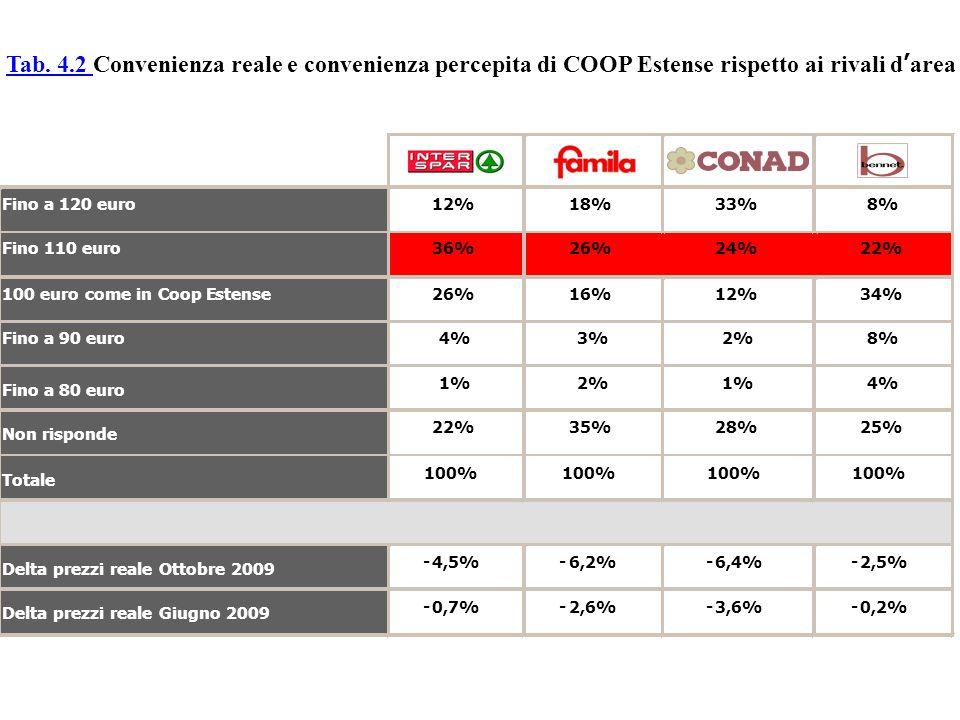 Tab. 4.2 Convenienza reale e convenienza percepita di COOP Estense rispetto ai rivali d'area