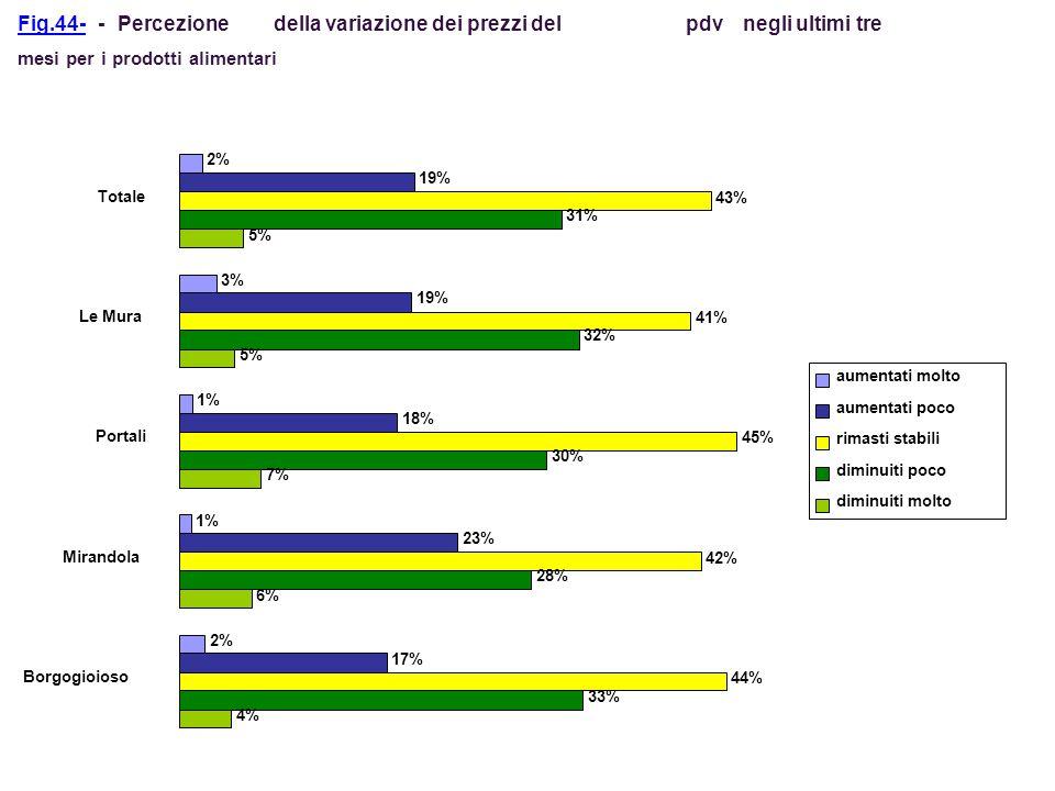 della variazione dei prezzi del pdv negli ultimi tre