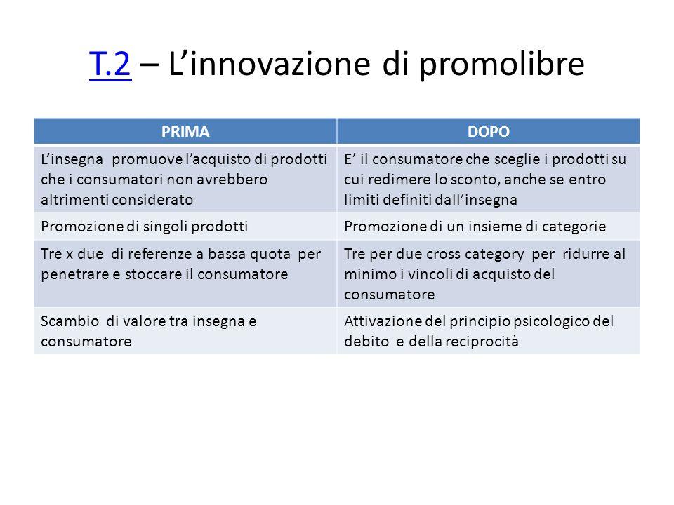 T.2 – L'innovazione di promolibre
