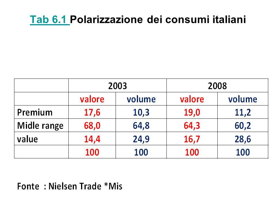Tab 6.1 Polarizzazione dei consumi italiani