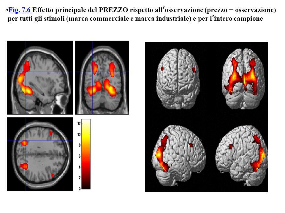 Fig. 7.6 Effetto principale del PREZZO rispetto all'osservazione (prezzo – osservazione)