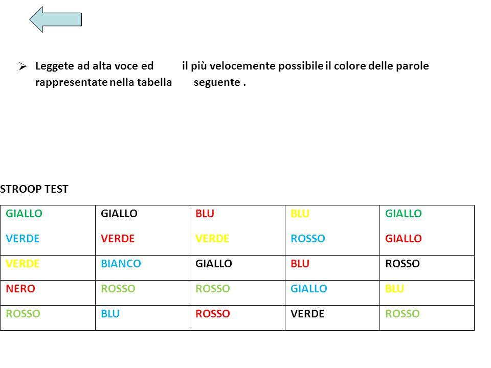 Ø Leggete ad alta voce ed. il più velocemente possibile il colore delle parole. rappresentate nella tabella.